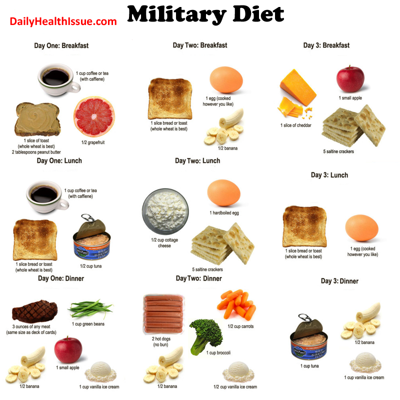 3 Days Military Diet food